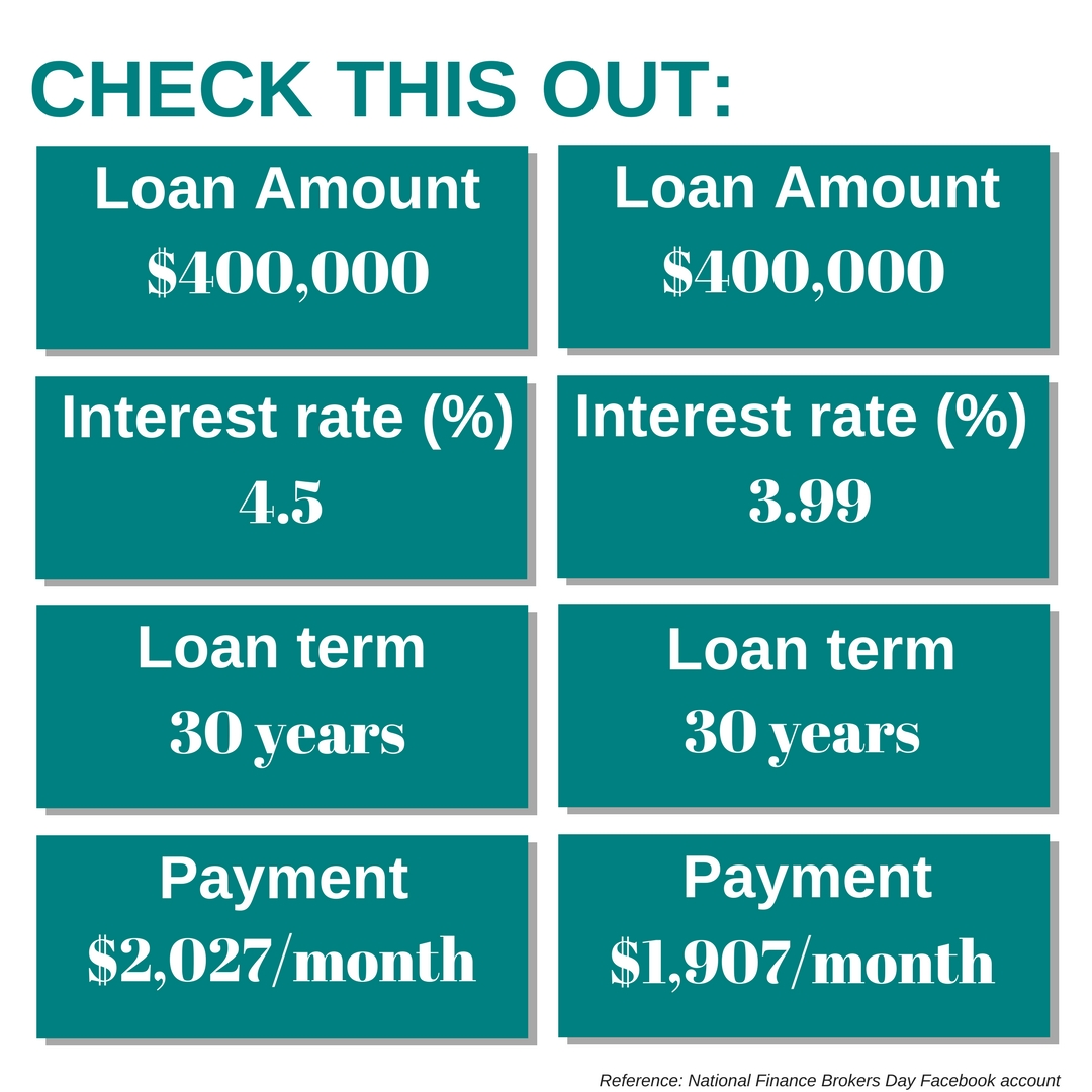 interest rate, loan, repayment